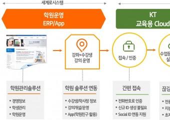 KT, 학원 교육 디지털화 나선다...'화상 수업' 솔루션 지원
